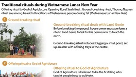 Traditional rituals during Vietnamese Lunar New Year