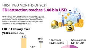 Vietnam lures US$5.46 billion in foreign investment