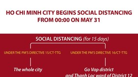 Ho Chi Minh City begins social distancing from 00:00 on May 31