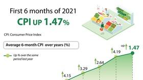 Six-month CPI up 1.47 percent