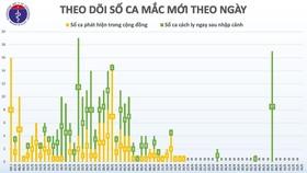 Tròn 4 tuần không có người lây nhiễm trong cộng đồng, dỡ bỏ phong tỏa ổ dịch Covid-19 cuối cùng ở Hà Nội