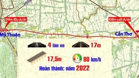 Khởi công cao tốc Mỹ Thuận – Cần Thơ