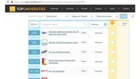11 cơ sở giáo dục đại học Việt Nam được xếp hạng tốt nhất Châu Á năm 2021