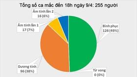 Số người mắc Covid-19 tại Việt Nam tăng lên 255 ca