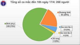 Việt Nam không thêm người mắc mới Covid-19 trong 36 giờ nhưng không được chủ quan