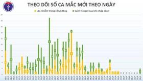 Sau hơn 1 tuần yên ắng, Việt Nam lại có thêm 2 người mắc Covid-19 mới