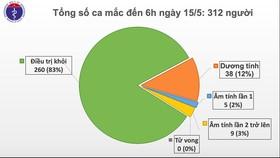 24 người Việt Nam từ Nga về nước mắc Covid-19, số ca mắc tăng lên 312