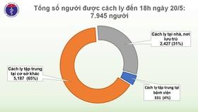 34 ngày liên tiếp không có lây nhiễm trong cộng đồng, chỉ còn 7.945 người phải cách ly