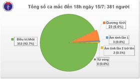 Ngày 15-7, Việt Nam ghi nhận thêm 8 ca mắc Covid-19
