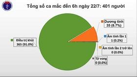 Số ca mắc Covid-19 ở Việt Nam vượt 400 người