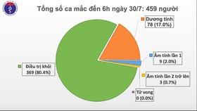 Sau một đêm, Đà Nẵng và Hà Nội tiếp tục có thêm nhiều ca mắc mới Covid-19