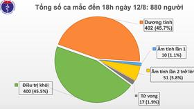 Hà Nội, Đà Nẵng có thêm 14 người mắc Covid-19