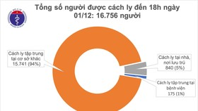 Thêm 4 ca mắc mới Covid-19, trong đó có 2 ca lây nhiễm trong cộng đồng