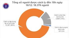 TP HCM tròn 15 ngày không có ca mắc Covid-19 trong cộng đồng