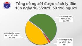 Tối 10-5, Việt Nam có thêm 17 ca mắc Covid-19
