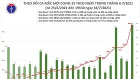 Tối 18-7, cả nước tăng thêm 2.828 ca mắc Covid-19