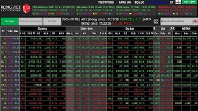 VN-Index tiến sát 1.040 điểm