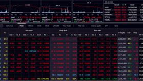 VN-Index giảm gần 33 điểm