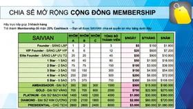 Bảng chia sẻ quyền lợi khi là thành viên của Saivian được công khai trên mạng xã hội.