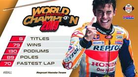 Tay đua Marc Marquez của đội Repsol Honda Team bảo toàn ngôi vị đô địch Giải MotoGP