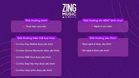 Zing Music Awards 2019 với cơ cấu giải thưởng mới