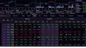 VN-Index tăng gần 12 điểm