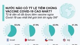 Những quốc gia nào sắp đạt miễn dịch cộng đồng Covid-19?