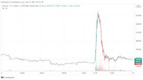 Tin giả giúp Litecoin tăng vọt, sau đó sụp đổ
