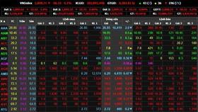 VN-Index thủng mốc 900 điểm