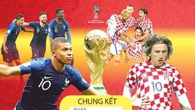 Pháp hay Croatia bước lên đỉnh thế giới sau trận chung kết đáng chờ đợi?