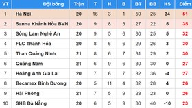 Bảng xếp hạng vòng 21 Nuti Cafe V.League 2018: Hải Phòng níu chân Than Quảng Ninh