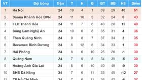 BXH vòng 24 Nuti Cafe V.League 2018: Nam Định và XSKT Cần Thơ tranh suất play-off