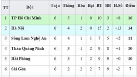 Bảng xếp hạng vòng 6-V.League 2019: TPHCM vững ngôi đầu, Quảng Nam thoát khỏi nhóm cuối