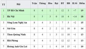 BXH vòng 8-V.League 2019: TP Hồ Chí Minh chiếm lại ngôi đầu, Thanh Hóa thoát nhóm cuối