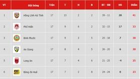 Bảng xếp hạng vòng 18 Giải Hạng nhất Quốc gia LS 2019: Bình Định tiếp tục xếp áp chót