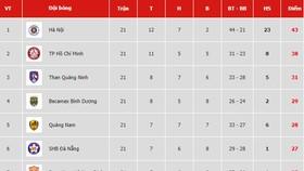 Bảng xếp hạng vòng 21 V.League 2019: Quảng Nam vào tốp 5, TP Hồ Chí Minh vững ngôi nhì