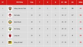 Bảng xếp hạng vòng 19 Giải Hạng nhất Quốc gia LS 2019: Hồng Lĩnh Hà Tĩnh chưa thể vô địch