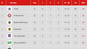 Bảng xếp hạng vòng 22 V.League 2019: Hoàng Anh Gia Lai đẩy Thanh Hóa xuống áp chót