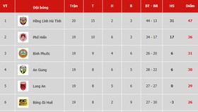 Bảng xếp hạng vòng 20 Giải Hạng nhất Quốc gia LS 2019: Hồng Lĩnh Hà Tĩnh lên ngôi vô địch