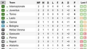 Kết quả và bảng xếp hạng các giải Serie A, Bundesliga, Ligue 1
