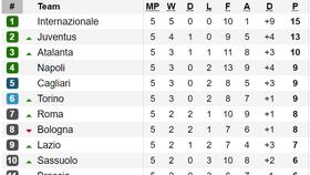 Kết quả, bảng xếp hạng vòng 5-Serie A 2019-2020: AC Milan gục ngã trước Torino