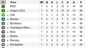Kết quả, bảng xếp hạng vòng 7 - Ligue 1 2019-2020: Thua trận, Paris Saint-Germain vẫn dẫn đầu