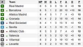 Kết quả, bảng xếp hạng Serie A, Bundesliga, Ligue 1 (đêm 6, rạng sáng 7-10)