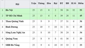 Bảng xếp hạng vòng 25-V.League 2019: Hoàng Anh Gia Lai và Nam Định trụ hạng