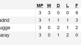 Xếp hạng tại các bảng A, B, C và D - Champions League 2019-2020