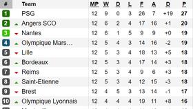 Bảng xếp hạng, kết quả vòng 12 - Ligue 1: Thắng Paris Saint Germain, Dijon tạm thoát nhóm rớt hạng