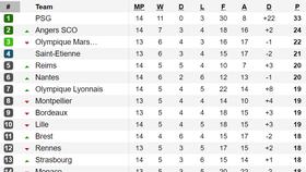 Bảng xếp hạng, kết quả vòng 14 - Giải Hạng nhất Pháp (Ligue 1)