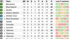 Bảng xếp hạng, kết quả vòng 14-La Liga: Sevilla vào tốp 3