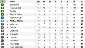 Vòng 16-La Liga: Barcelona lấy lại ngôi đầu từ Real Madrid