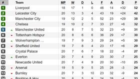 Leicester City giữ vững ngôi nhì, Tottenham cầm hòa đội cuối bảng